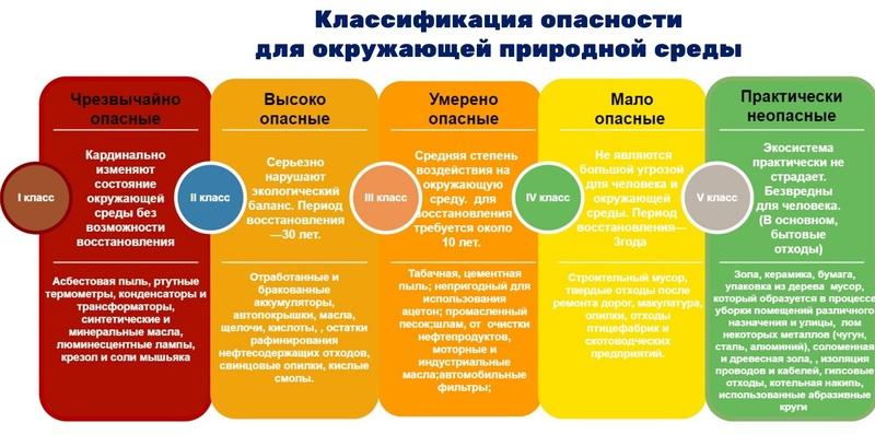 Пошаговая инструкция закупки услуг по вывозу ТБО